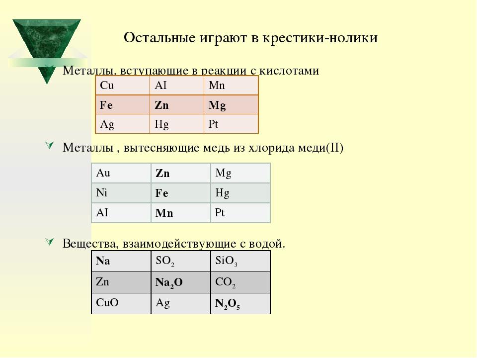 Металлы, вступающие в реакции с кислотами Металлы , вытесняющие медь из хлор...