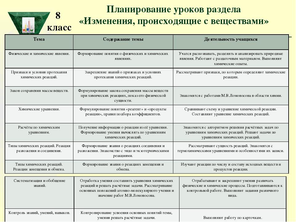 Планирование уроков раздела «Изменения, происходящие с веществами» 8 класс Те...