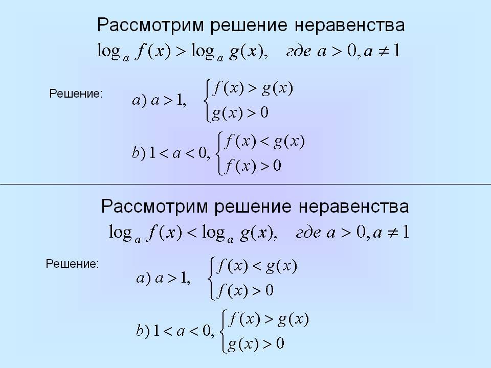 оплачиваемый неравенства с десятичным логарифмом функции карты