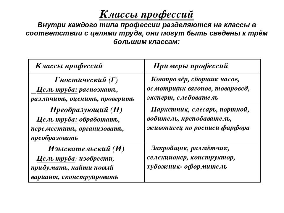 Классы профессий Внутри каждого типа профессии разделяются на классы в соотве...