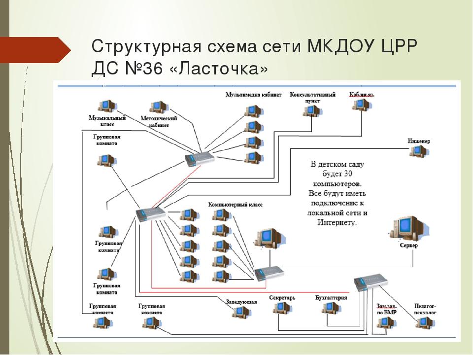Локальные сети курсовая работа 8770