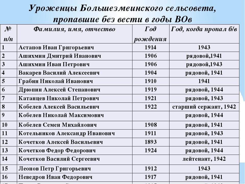 Уроженцы Большезмеинского сельсовета, пропавшие без вести в годы ВОв № п/п Фа...