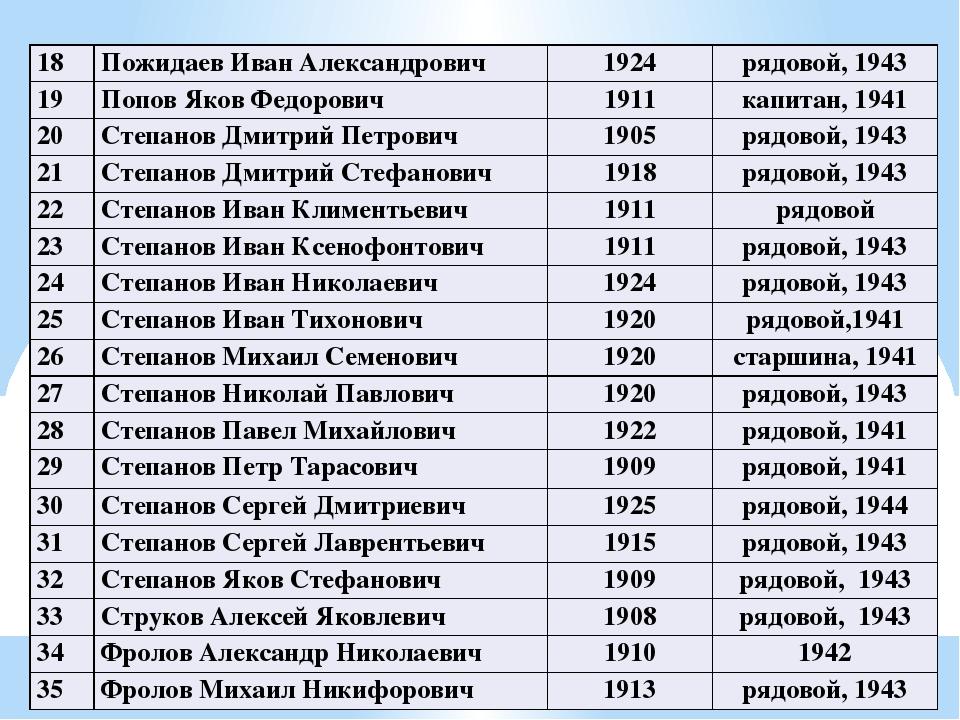 18 Пожидаев Иван Александрович 1924 рядовой, 1943 19 Попов Яков Федорович 191...