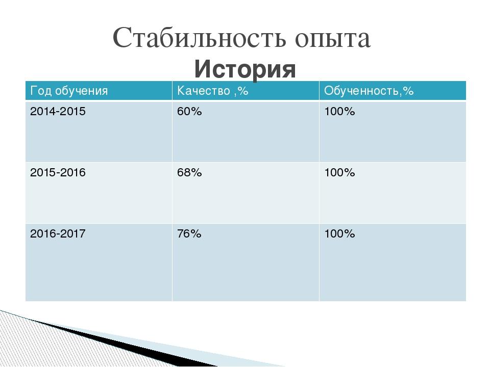 Стабильность опыта История Год обучения Качество ,% Обученность,% 2014-2015 6...