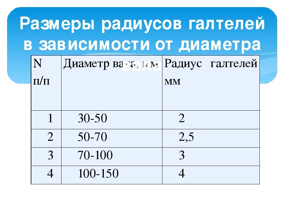 Размеры радиусов галтелей в зависимости от диаметра вала N п/п Диаметр вала,...