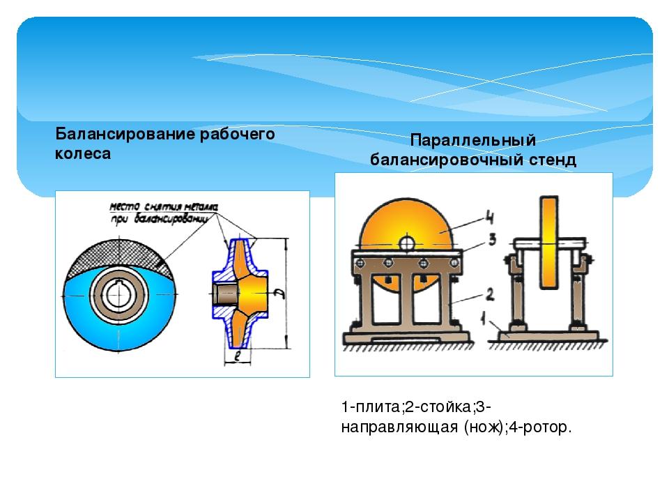 Балансирование рабочего колеса Параллельный балансировочный стенд 1-плита;2-с...