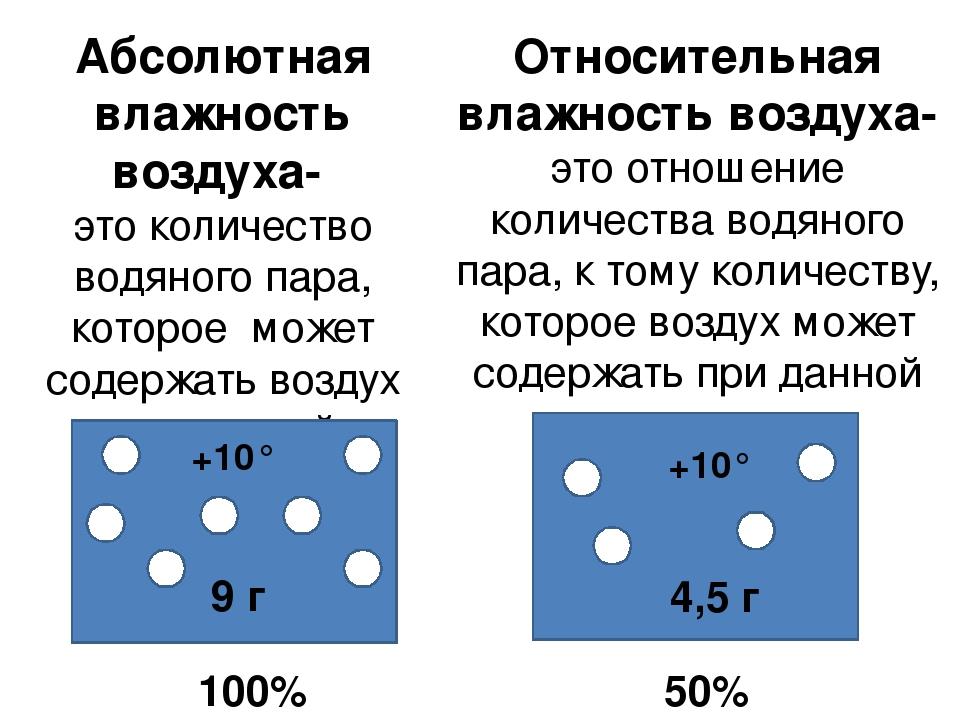 Гдз по географии 6 класс определение относительной влажности воздуха