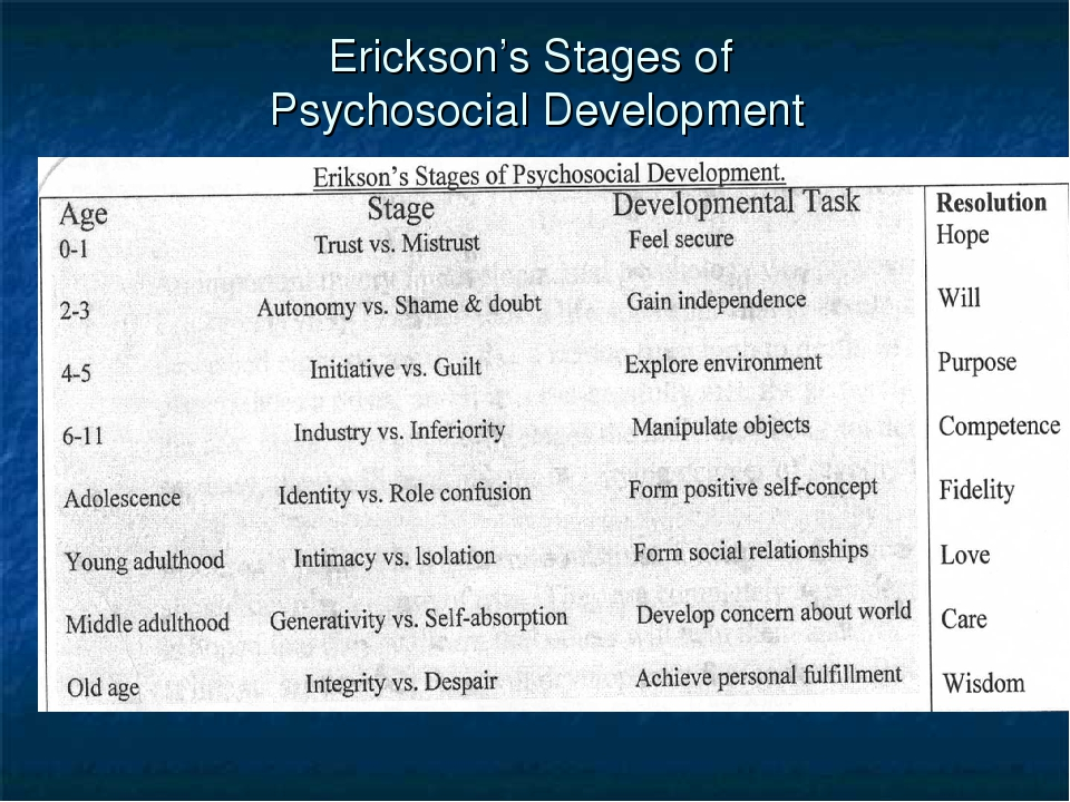 ericksons stages of development