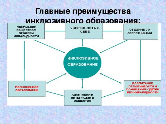 Главные преимущества инклюзивного образования: