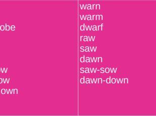 war ward wardrobe law paw lawn law-low raw-row lawn-lown warn warm dwarf raw
