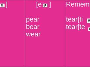 [i] clear fear near ear [e ] pear bear wear Remember: tear[ti] tear[te]