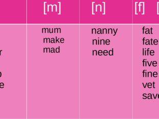[l] [m] [n] [f] [v] little late letter lip lamp plane mum make mad nanny nine