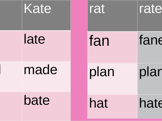 cat Kate lack late mad made bat bate rat rate fan fane plan plane hat hate