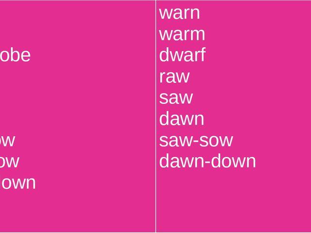 war ward wardrobe law paw lawn law-low raw-row lawn-lown warn warm dwarf raw...