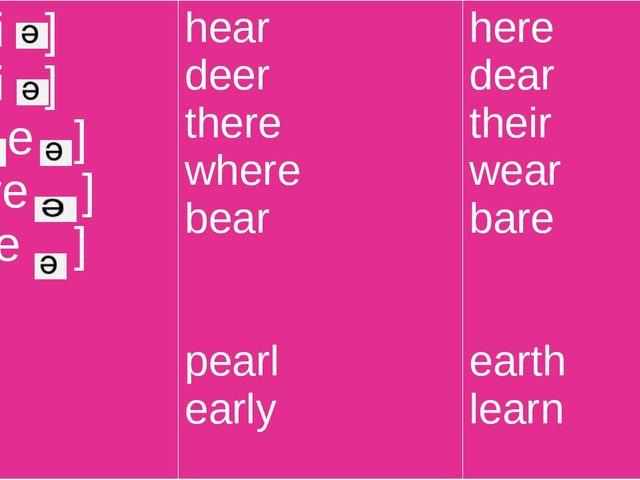 [hi ] [di ] [ e ] [we ] [be ] hear deer there where bear pearl early here dea...
