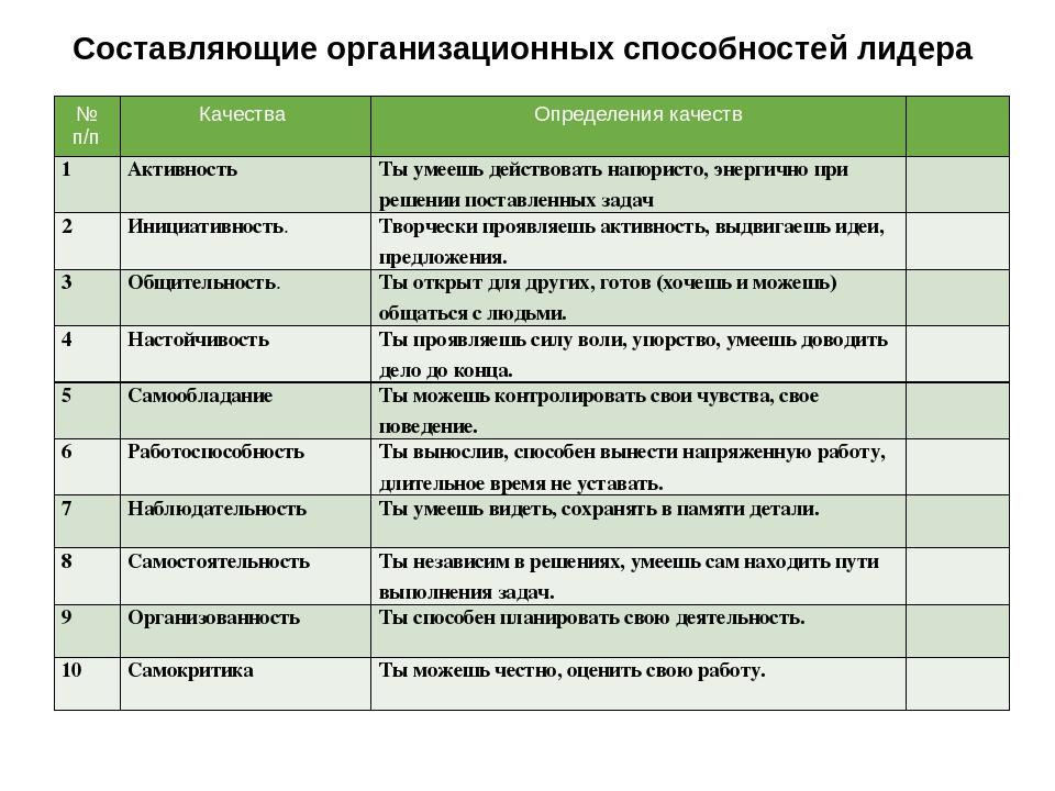 Составляющие организационных способностей лидера № п/п Качества Определения к...