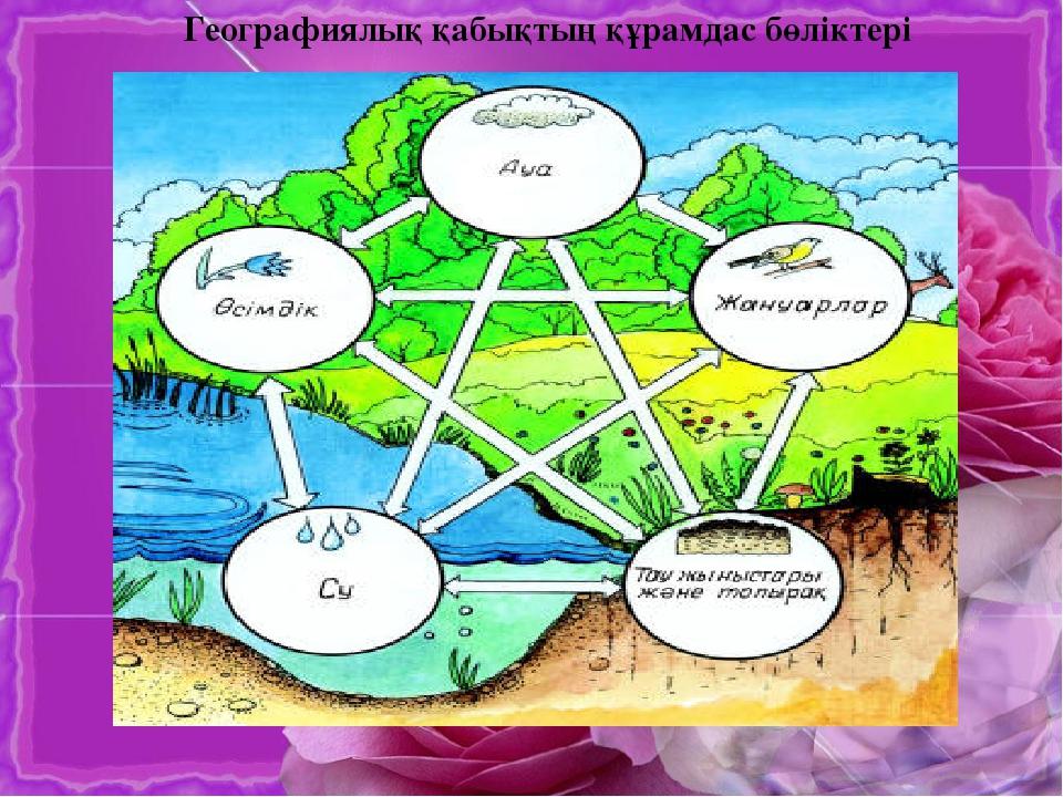 6 сынып география сарамандық ж4b1мыс 1 - 0e