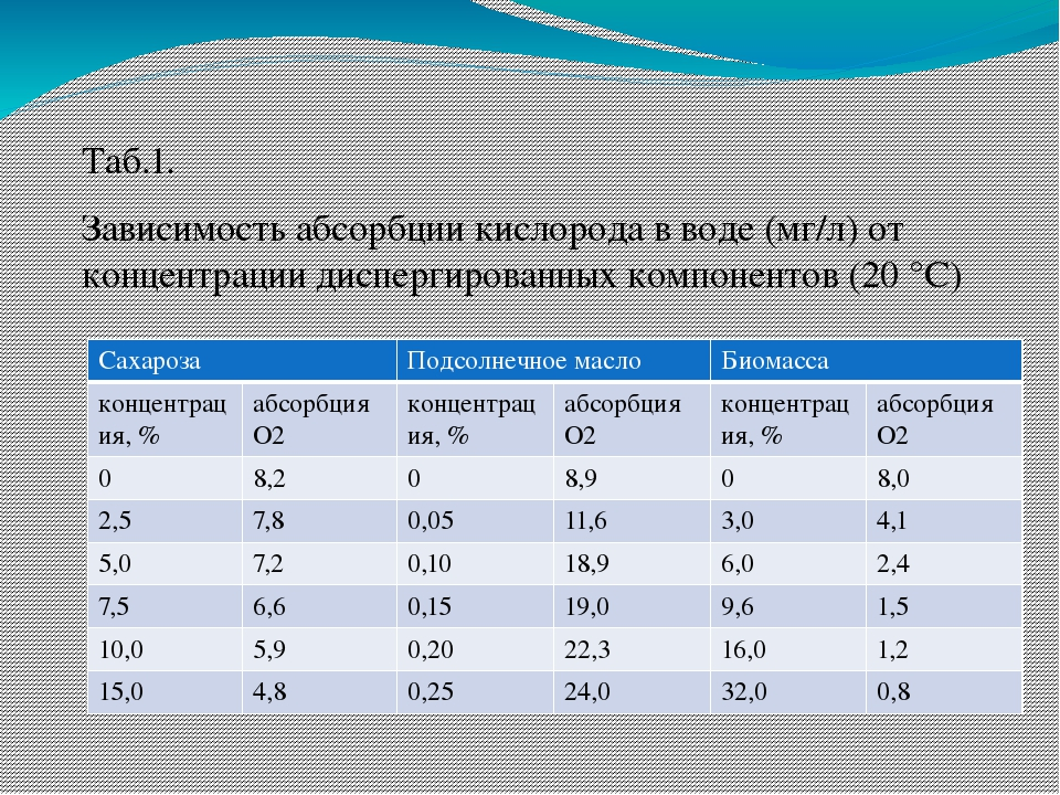 Таб.1. Зависимость абсорбции кислорода в воде (мг/л)от концентрации дисперги...