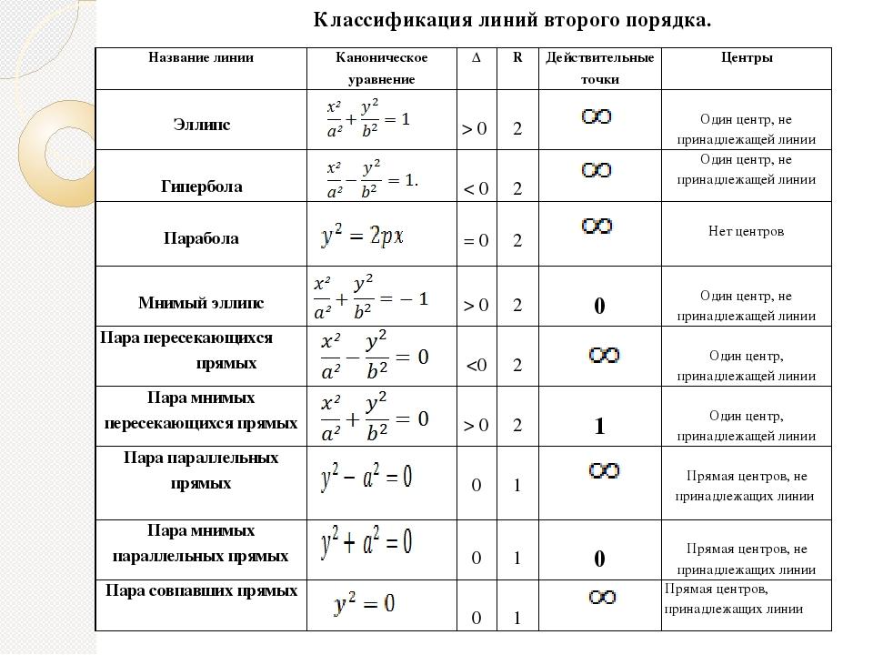 шпаргалка классификация линий второго порядка