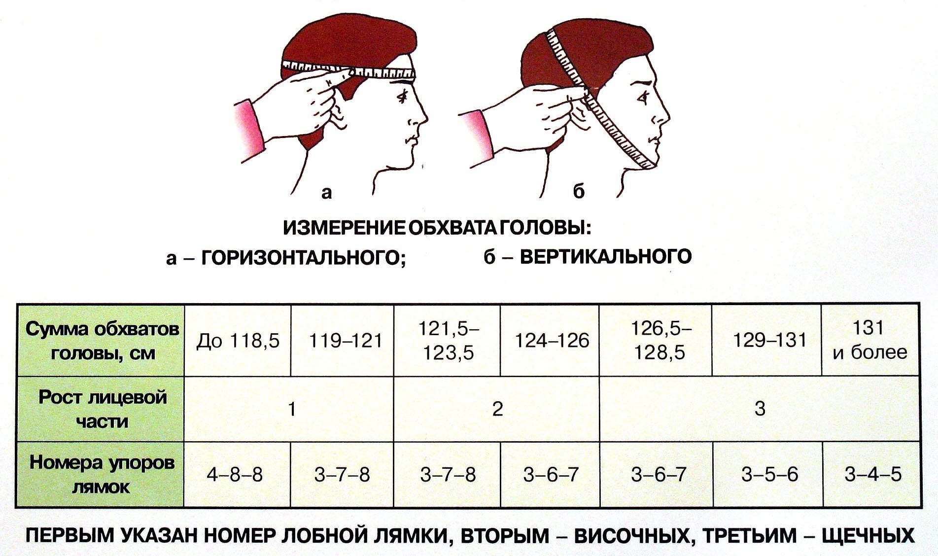 Расчет вязания детской шапки по меркам и по возрасту 48