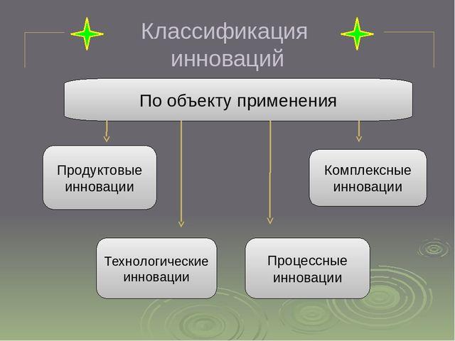 Презентация на тему Инновационная деятельность предприятия  Классификация инноваций По объекту применения Продуктовые инновации Комплексн