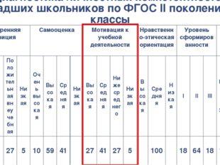 Диагностика личностных компетентностей младших школьников по ФГОС II поколени