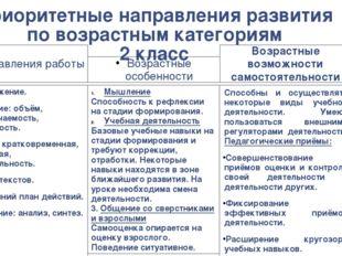 Приоритетные направления развития по возрастным категориям 2 класс Направлени