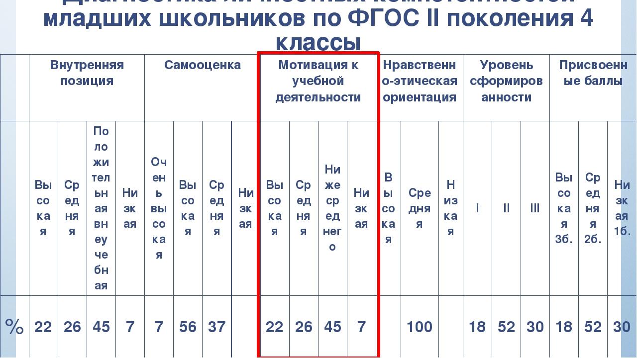 Диагностика личностных компетентностей младших школьников по ФГОС II поколени...