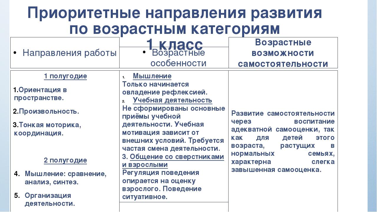 Приоритетные направления развития по возрастным категориям 1 класс Направлени...