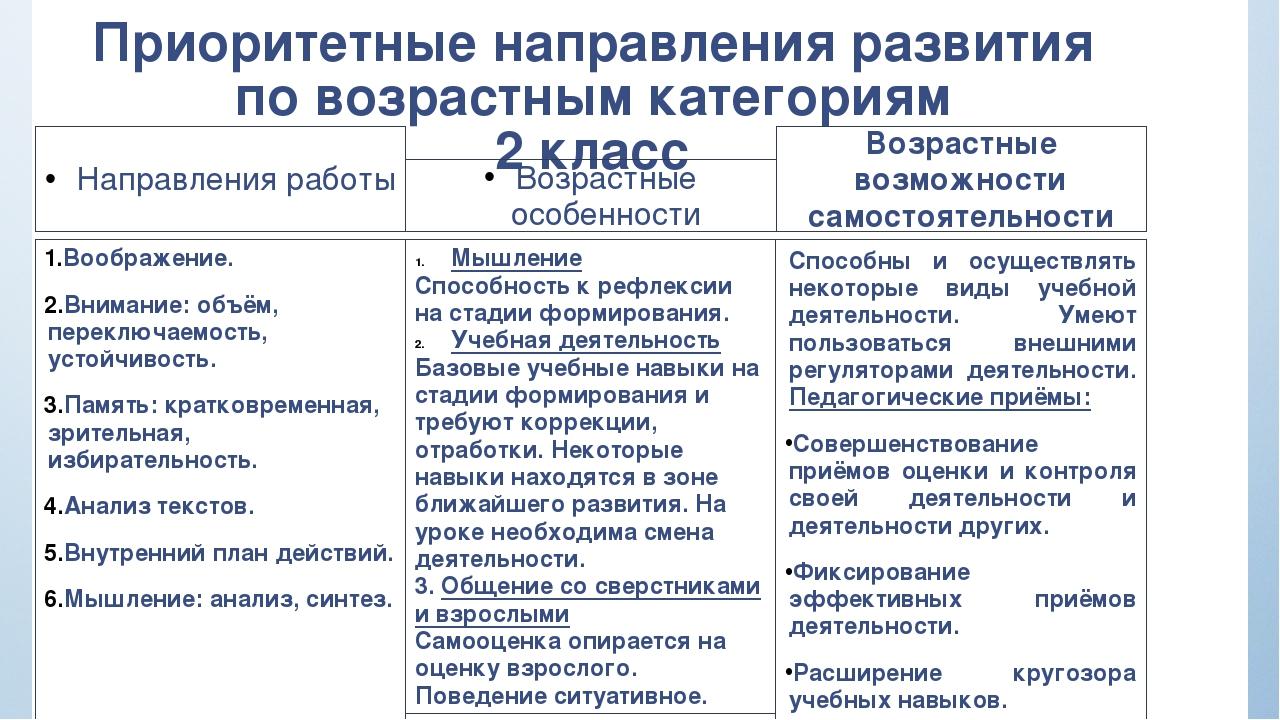 Приоритетные направления развития по возрастным категориям 2 класс Направлени...