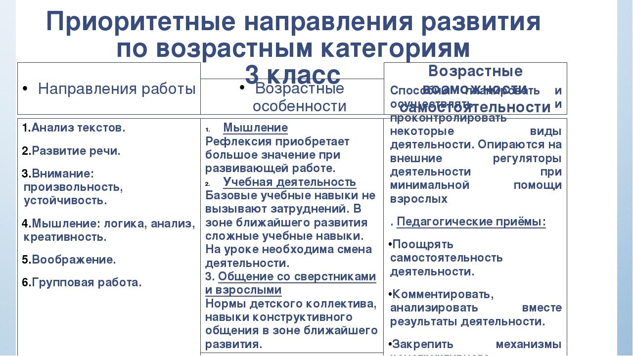 Приоритетные направления развития по возрастным категориям 3 класс Направлени...