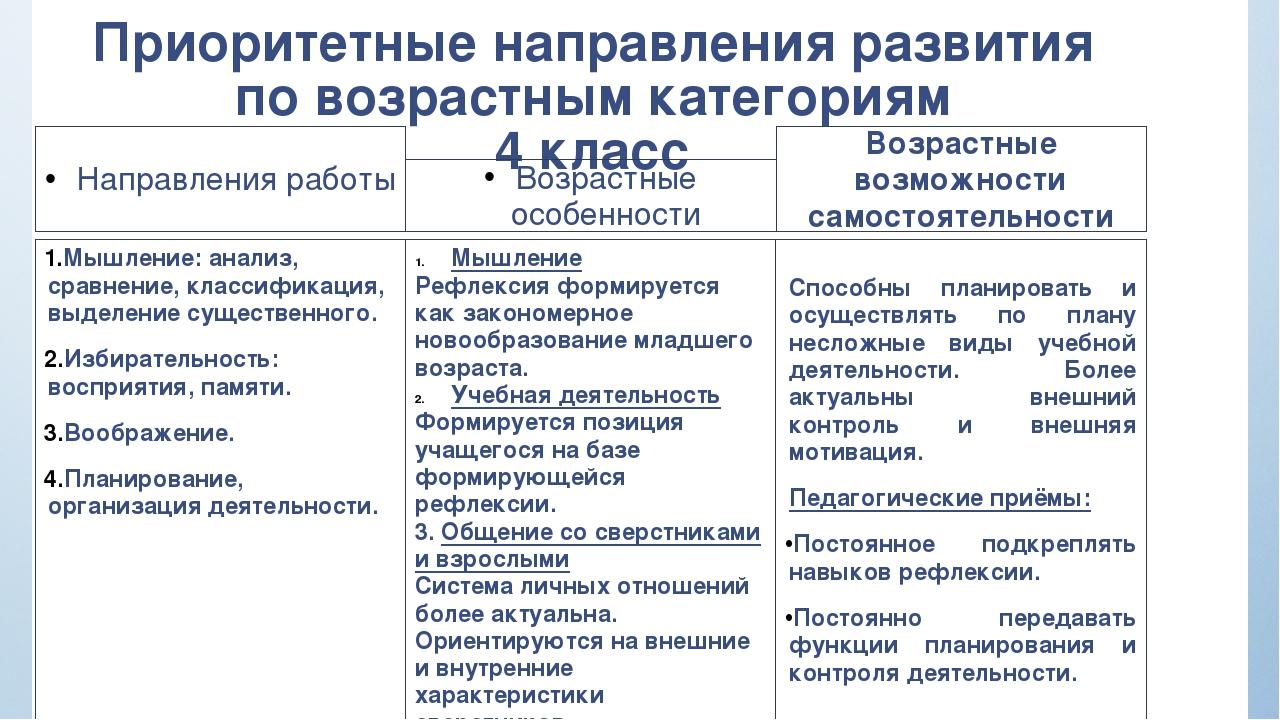 Приоритетные направления развития по возрастным категориям 4 класс Направлени...