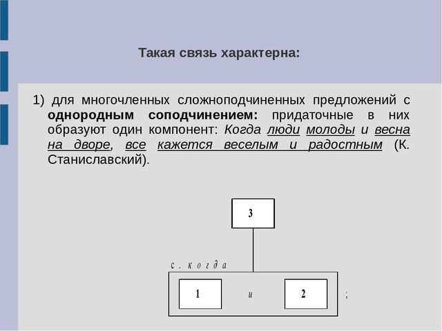 Такая связь характерна: 1) для многочленных сложноподчиненных предложений с о...