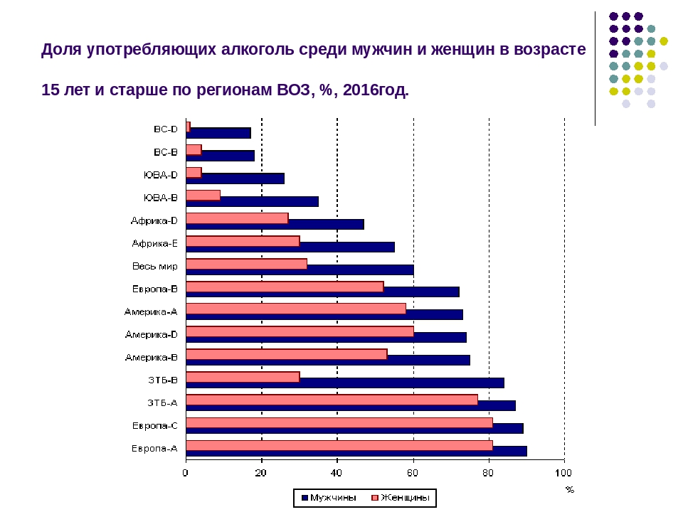 Доля употребляющих алкоголь среди мужчин и женщин в возрасте 15 лет и старше...