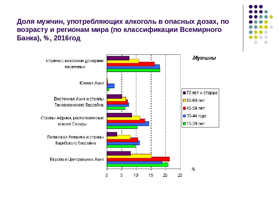 Доля мужчин, употребляющих алкоголь в опасных дозах, по возрасту и регионам м...