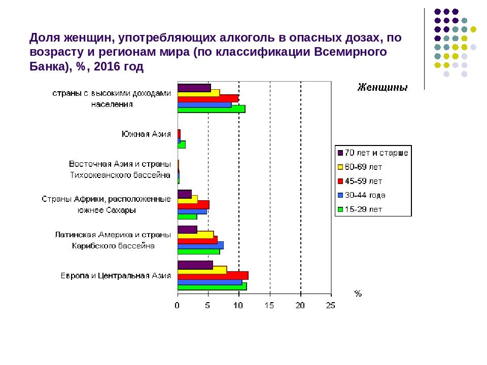 Доля женщин, употребляющих алкоголь в опасных дозах, по возрасту и регионам м...