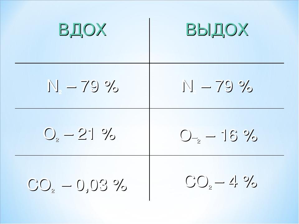 О–2 – 16 % О2 – 21 % СО2 – 0,03 % СО2 – 4 % ВДОХВЫДОХ N2 – 79 %N2 – 79 %
