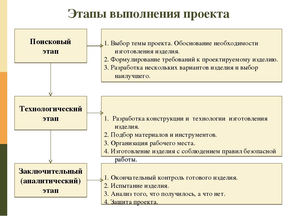 Этапы выполнения проекта Поисковый этап Технологический этап Заключительный (...