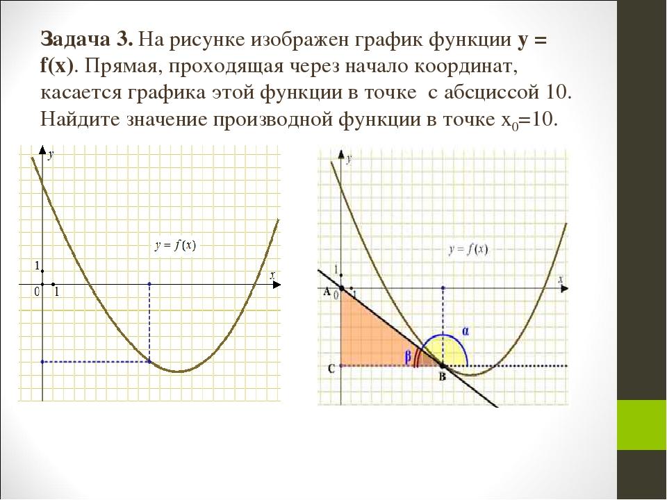 На рисунке изображен график функции прямая проходящей через точку