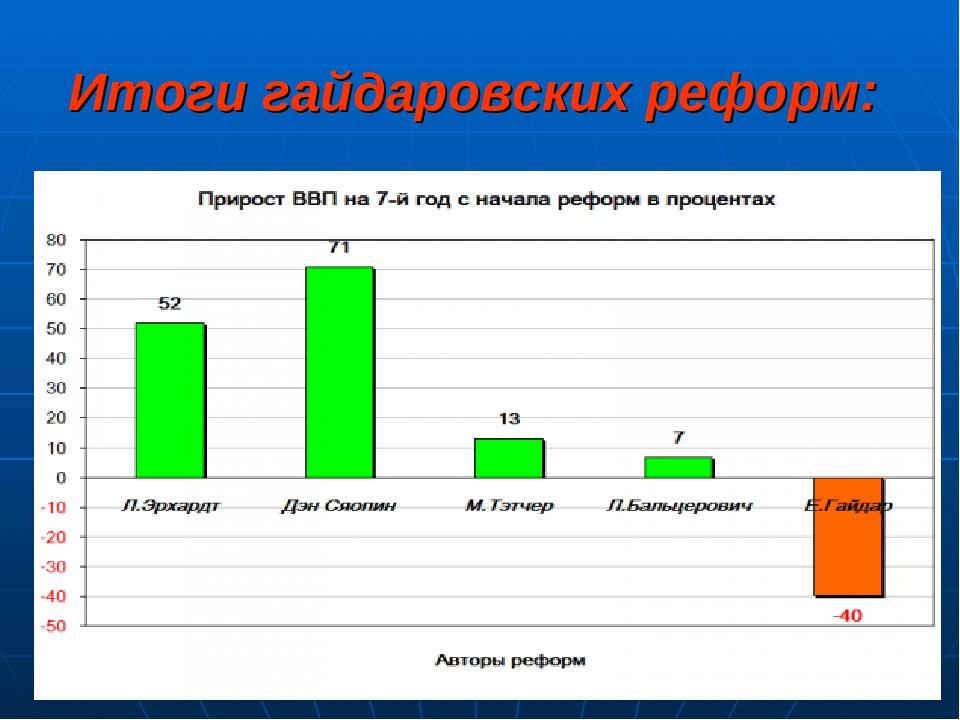 Итоги гайдаровских реформ: