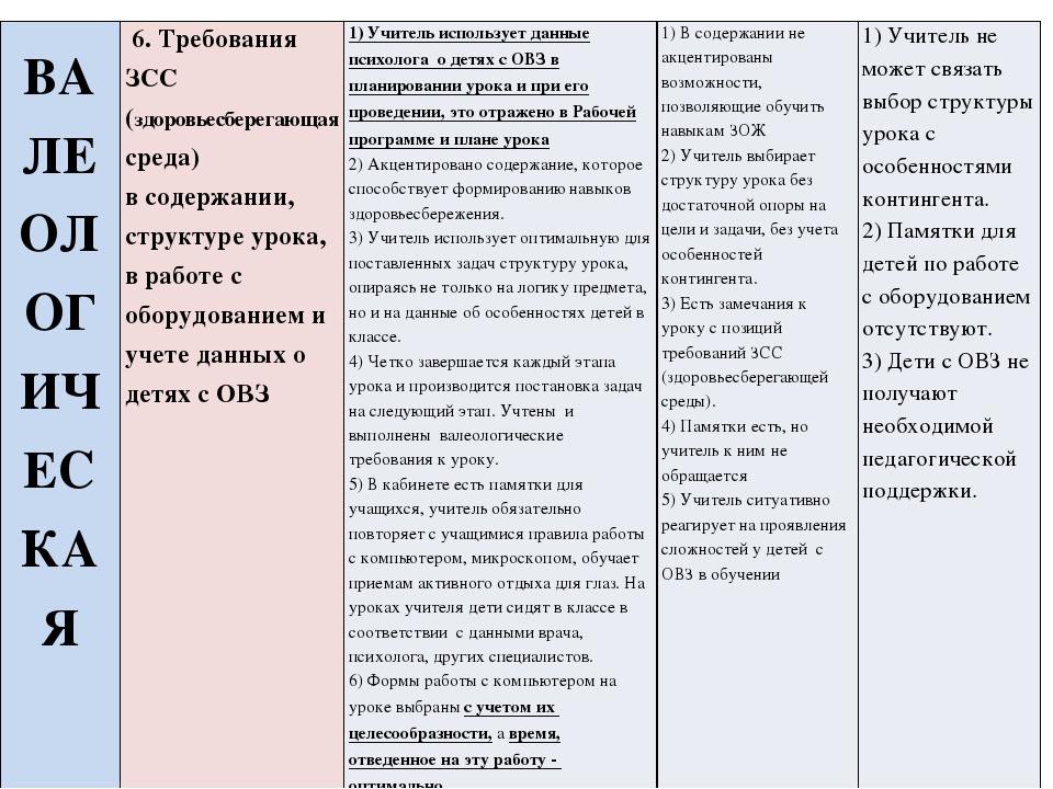 35ecc069724a 22 слайд ВАЛЕОЛОГИЧЕСКАЯ 6.Требования ЗСС (здоровьесберегающаясреда) в  содержании, ст