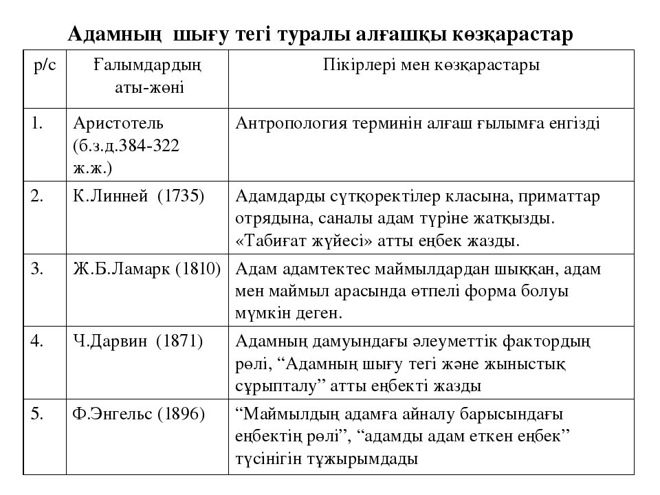 Адамның шығу тегі туралы алғашқы көзқарастар р/с Ғалымдардың аты-жөні Пікірле...
