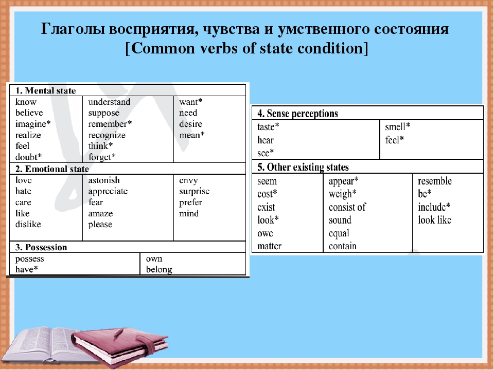 State verbs глаголы не имеющие формы Continuous Non