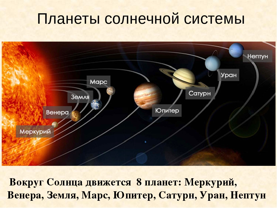 Планеты солнечной системы Вокруг Солнца движется 8 планет: Меркурий, Венера,...