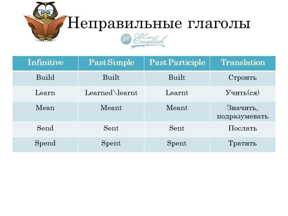 Неправильные глаголы английского языка Irregular verbs