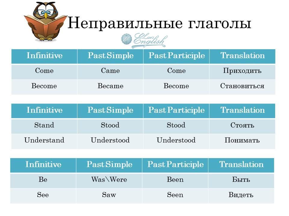 Неправильные глаголы английского языка по группам с