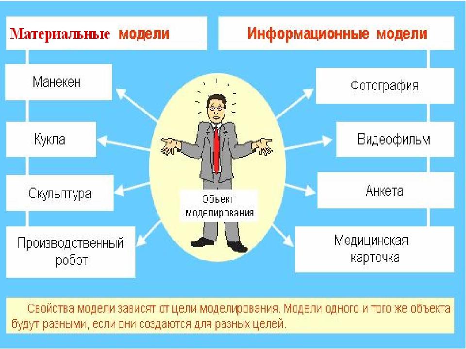 Практическая работа примеры компьютерных моделей различных процессов работа девушке моделью валуйки