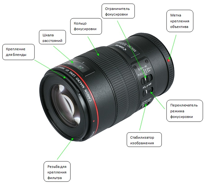 Устройство профессионального фотоаппарата