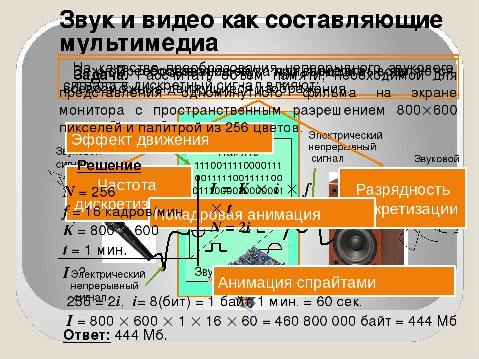Звук и видео как составляющие мультимедиа Звуковой сигнал Дискретный сигнал Э...