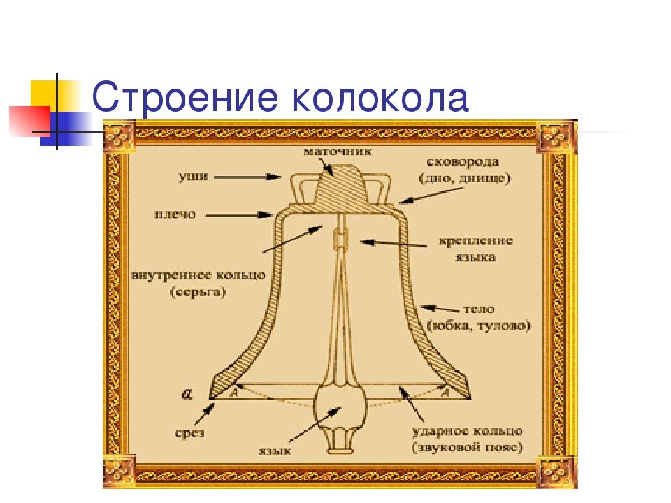 схема колокола с указанием его частей другие киноперсоны фото